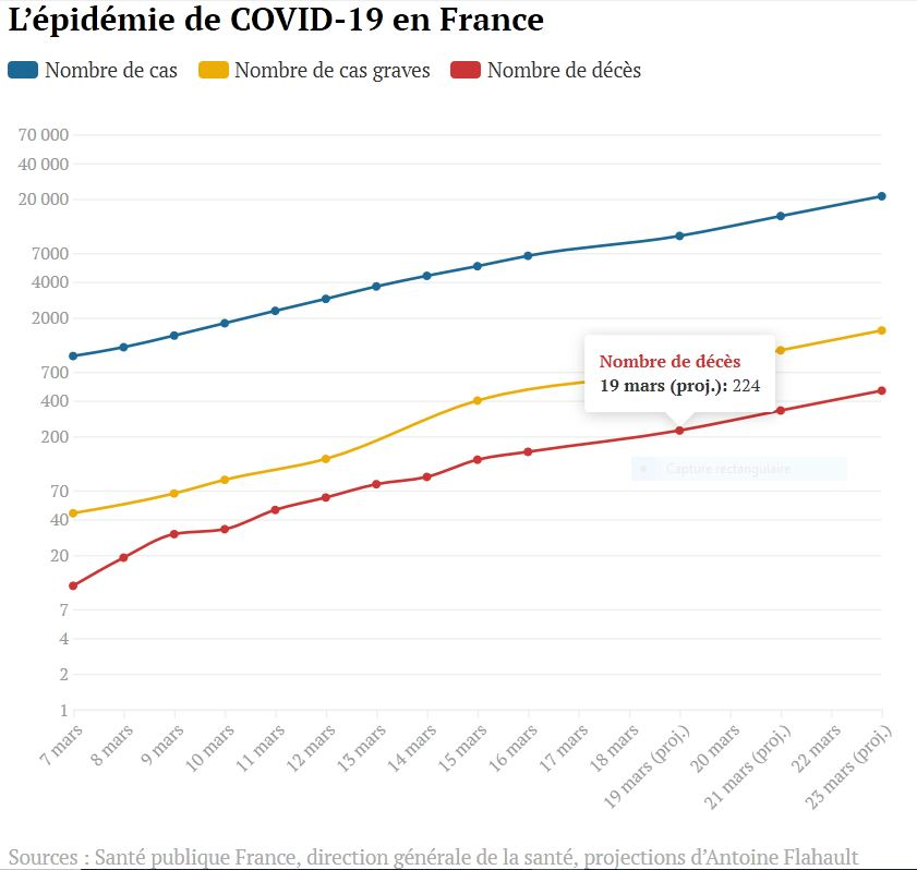 Covid-19 France évvolution [Graphique]
